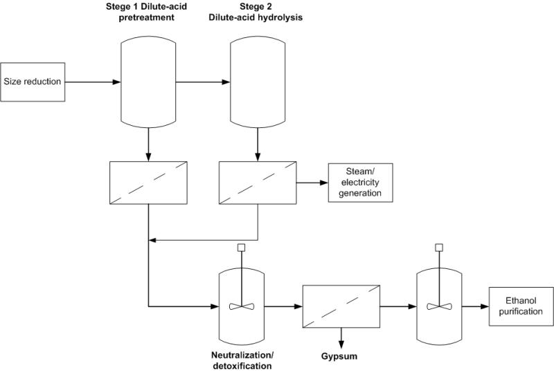 Alur proses hidrolisis dengan menggunakan asam