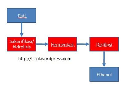 teknologiethanol024