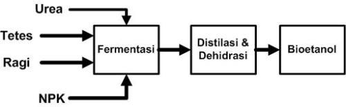 Tahapan Bioethanol dari Tetes