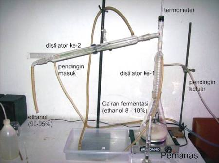 Mini Distilator Etanol Ethanol Bioetanol Bioethanol