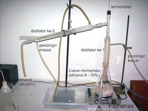 Mini Distilator Bioetanol Bioethanol etanol ethanol