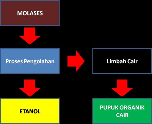 limbah_bioetanol01
