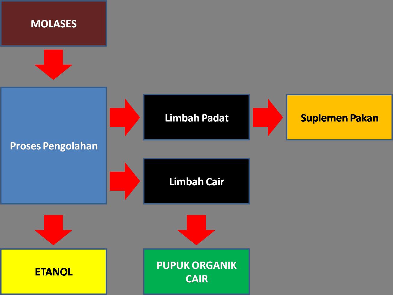 Bioetanol dan pupuk organik cair berbagi tak pernah rugi ccuart Choice Image
