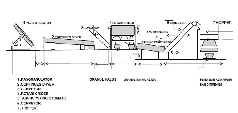 Mesin mesin pabrik pupuk organik granul pog berbagi tak pernah rugi bagan pabrik pupuk organik granul ccuart Choice Image
