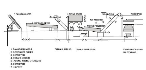 Bagan Pabrik Pupuk Organik Granul