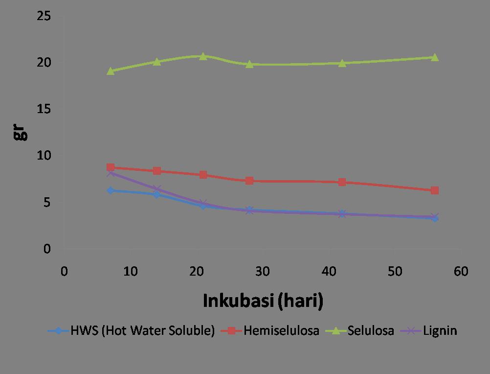 grafik jamur pelapuk putih