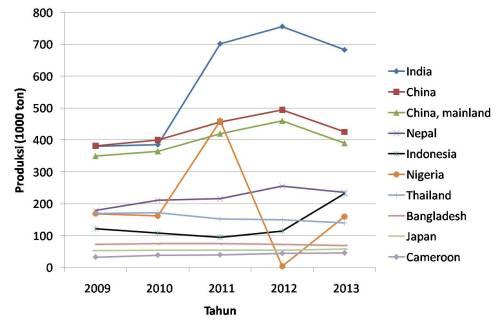 Produksi Jahe di 10 negara produsen utama (data dari FAOSTAT)