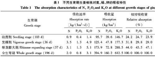 Serapan hara (pupuk) N, P dan K oleh tanaman jahe (Xin-Sheng et al. 2010)
